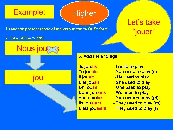"""Example: Higher Let's take """"jouer"""" 1. Take the present tense of the verb in"""