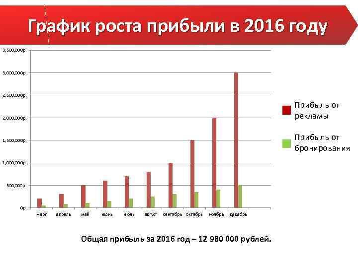 График роста прибыли в 2016 году 3, 500, 000 р. 3, 000 р. 2,