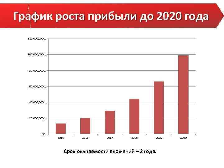 График роста прибыли до 2020 года 120, 000 р. 100, 000 р. 80, 000