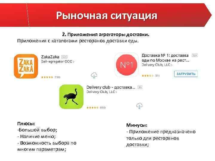 Рыночная ситуация 2. Приложения агрегаторы доставки. Приложения с каталогами ресторанов доставки еды. Плюсы: -Большой