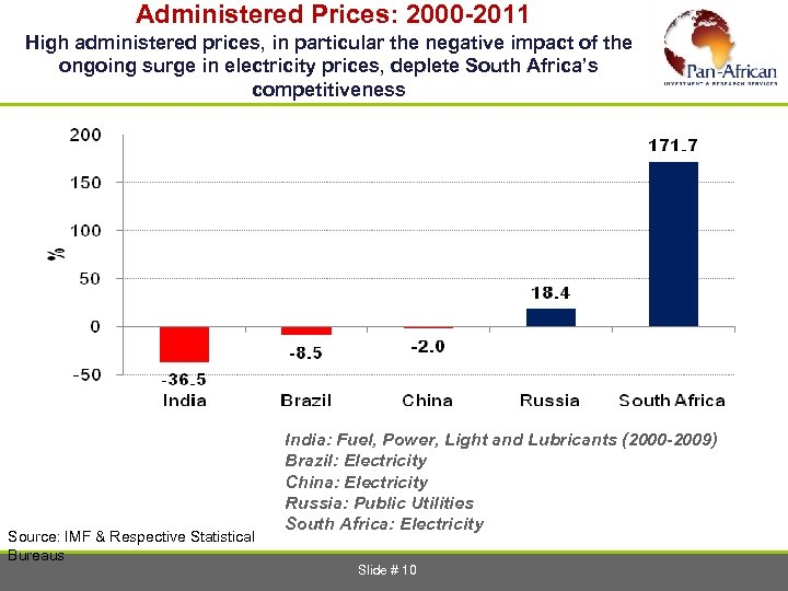 Administered Prices: 2000 -2011 High administered prices, in particular the negative impact of