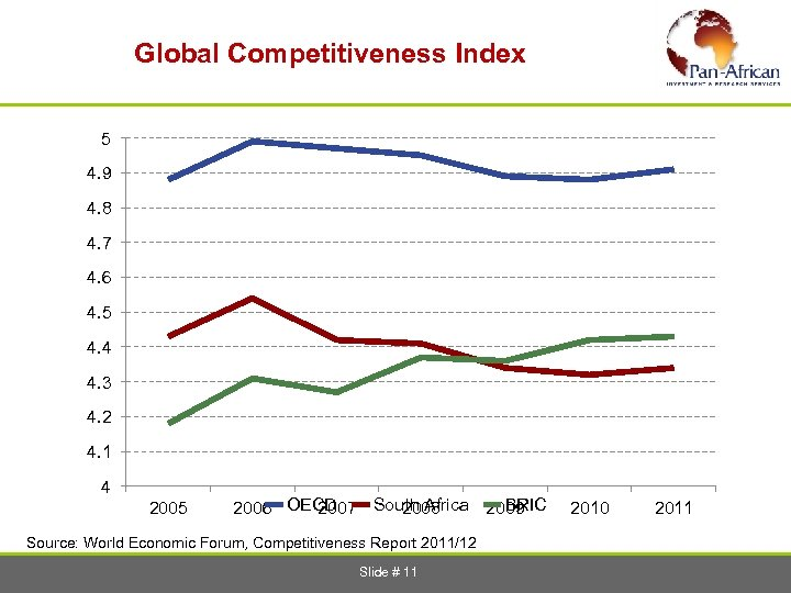 Global Competitiveness Index 5 4. 9 4. 8 4. 7 4. 6 4.