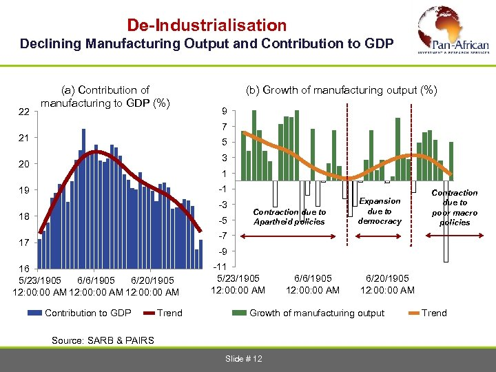 De-Industrialisation Declining Manufacturing Output and Contribution to GDP 22 (a) Contribution of manufacturing