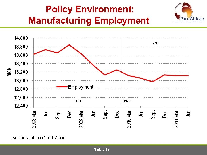 Policy Environment: Manufacturing Employment NG P IPAP 1 IPAP 2 Slide # 13