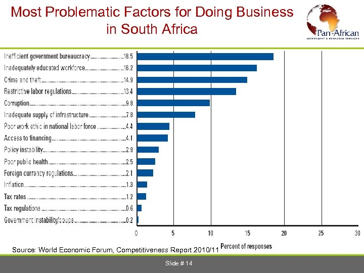 Most Problematic Factors for Doing Business in South Africa Source: World Economic Forum, Competitiveness