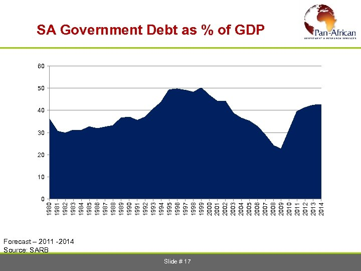 SA Government Debt as % of GDP 60 50 40 30 20 0