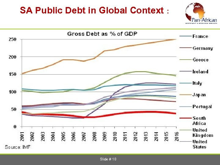 SA Public Debt in Global Context : Slide # 18
