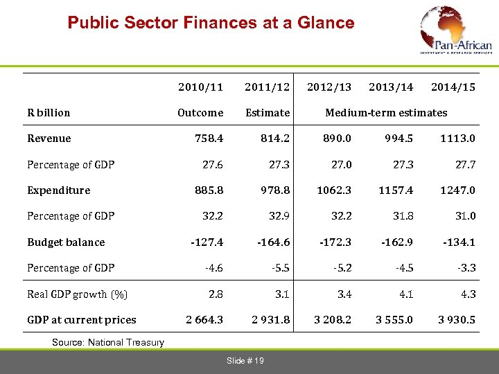 Public Sector Finances at a Glance 2010/11 2011/12 R billion Outcome Estimate Revenue