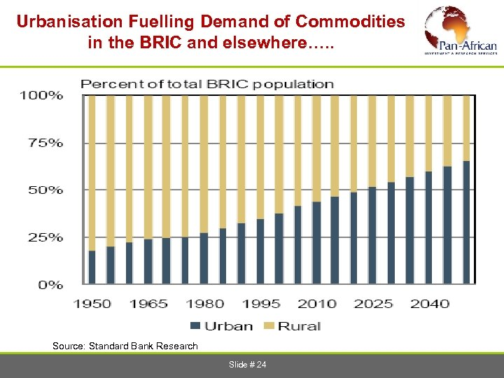Urbanisation Fuelling Demand of Commodities in the BRIC and elsewhere…. . Source: Standard Bank