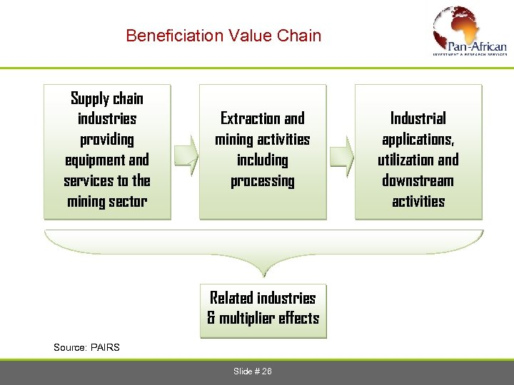 Beneficiation Value Chain Supply chain industries providing equipment and services to the mining