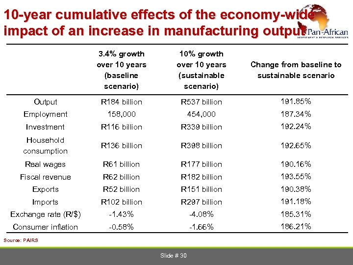 10 -year cumulative effects of the economy-wide impact of an increase in manufacturing output