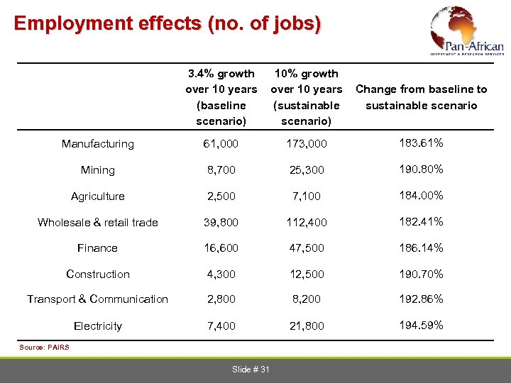 Employment effects (no. of jobs) 3. 4% growth over 10 years (baseline scenario) 10%