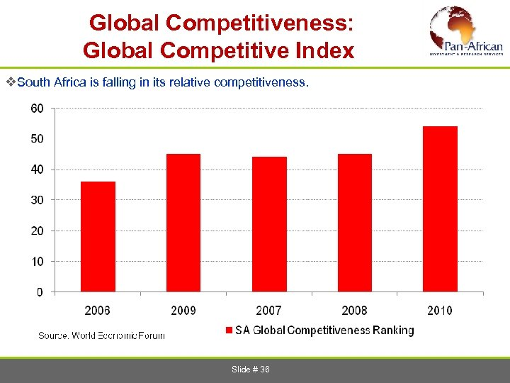 Global Competitiveness: Global Competitive Index v. South Africa is falling in its relative