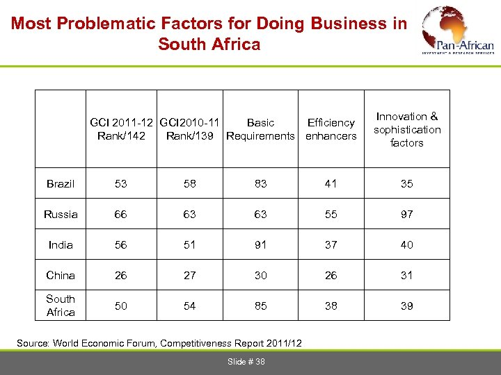 Most Problematic Factors for Doing Business in South Africa GCI 2011 -12 GCI 2010