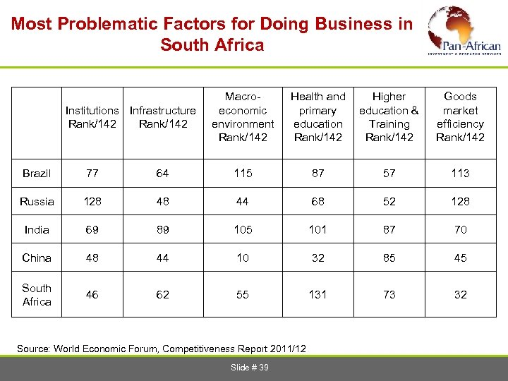 Most Problematic Factors for Doing Business in South Africa Institutions Infrastructure Rank/142 Macroeconomic environment