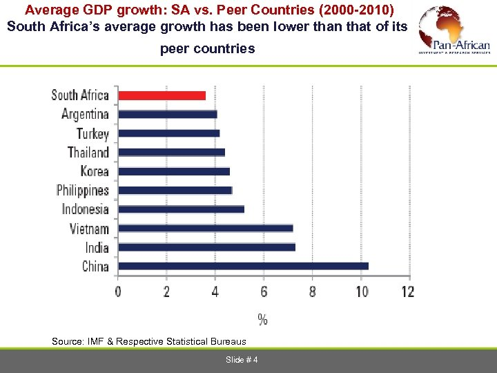 Average GDP growth: SA vs. Peer Countries (2000 -2010) South Africa's average growth