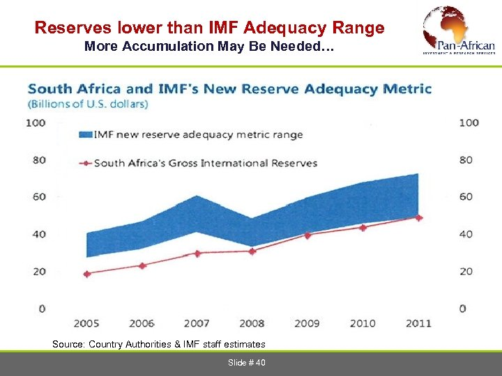 Reserves lower than IMF Adequacy Range More Accumulation May Be Needed… Source: Country