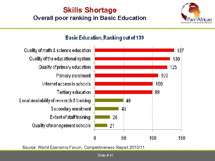 Skills Shortage Overall poor ranking in Basic Education Source: World Economic Forum, Competitiveness