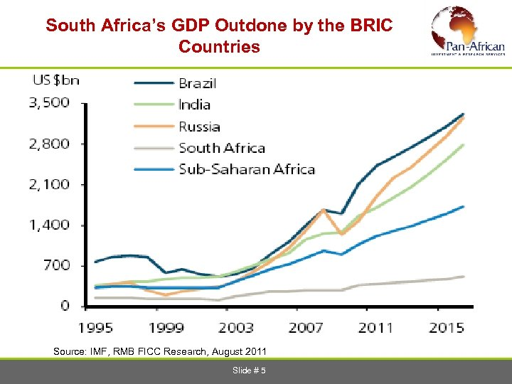 South Africa's GDP Outdone by the BRIC Countries Source: IMF, RMB FICC Research,