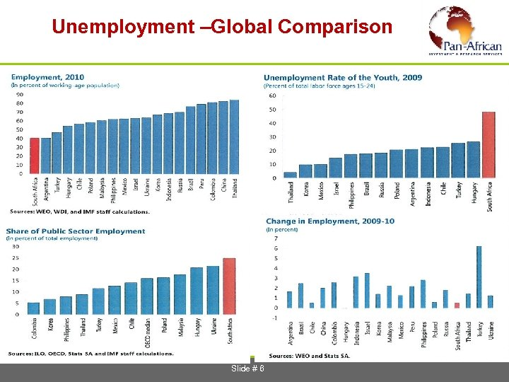 Unemployment –Global Comparison Slide # 6