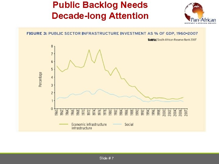 Public Backlog Needs Decade-long Attention Source: DBSA Barometer, 2008 Slide # 7