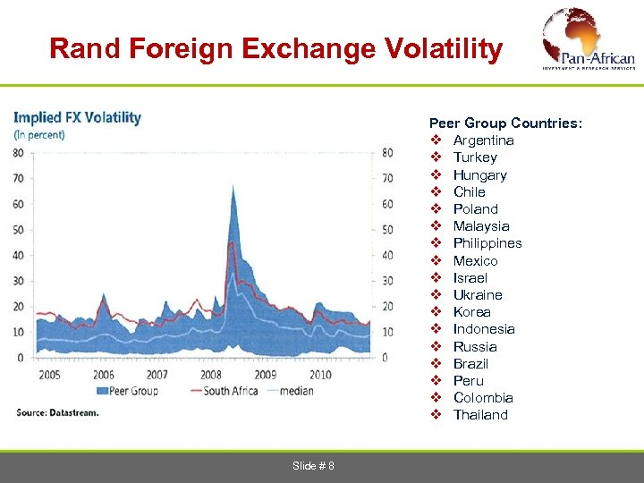 Rand Foreign Exchange Volatility Peer Group Countries: v Argentina v Turkey v Hungary