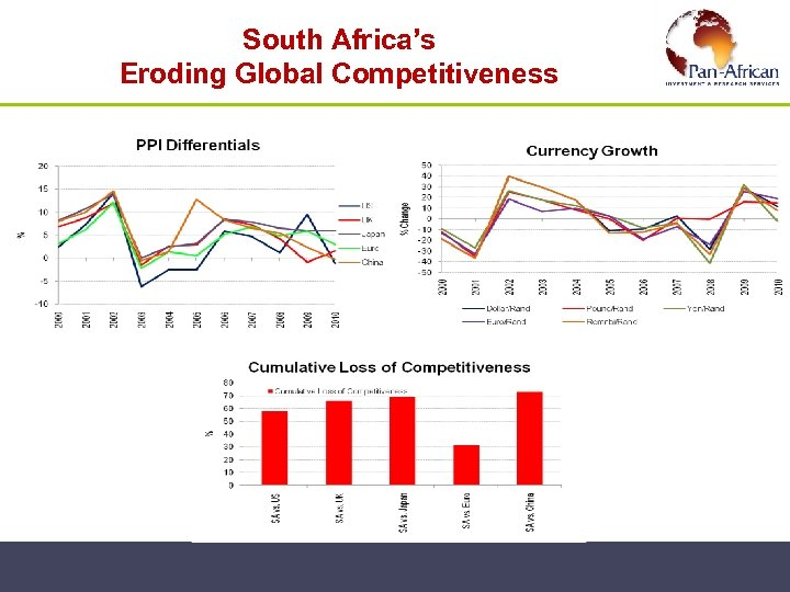 South Africa's Eroding Global Competitiveness