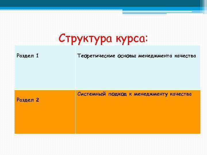 Структура курса: Раздел 1 Раздел 2 Теоретические основы менеджмента качества Системный подход к менеджменту