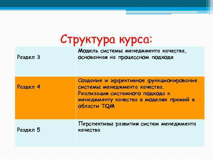 Структура курса: Раздел 3 Раздел 4 Раздел 5 Модель системы менеджмента качества, основанная на