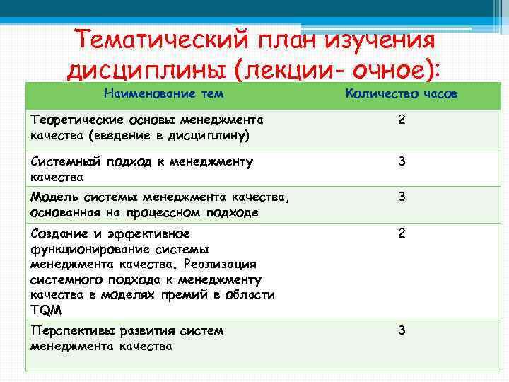 Тематический план изучения дисциплины (лекции- очное): Наименование тем Количество часов Теоретические основы менеджмента качества