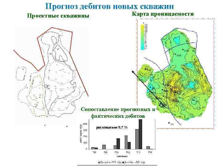 Прогноз дебитов новых скважин Карта проницаемости Проектные скважины Сопоставление прогнозных и фактических дебитов расхождение