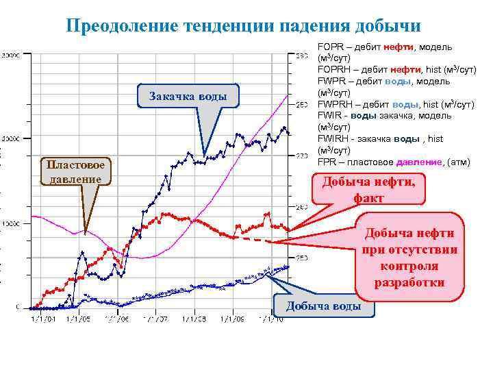 Преодоление тенденции падения добычи Закачка воды Пластовое давление FOPR – дебит нефти, модель (м