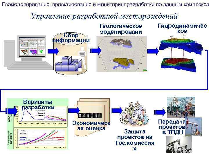 Геомоделирование, проектирование и мониторинг разработки по данным комплекса Управление разработкой месторождений Сбор информации Геологическое