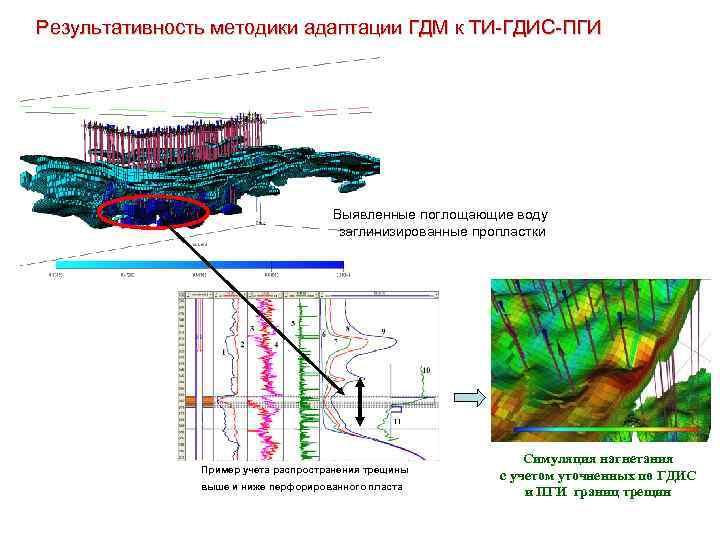 Результативность методики адаптации ГДМ к ТИ-ГДИС-ПГИ Выявленные поглощающие воду заглинизированные пропластки Пример учета распространения