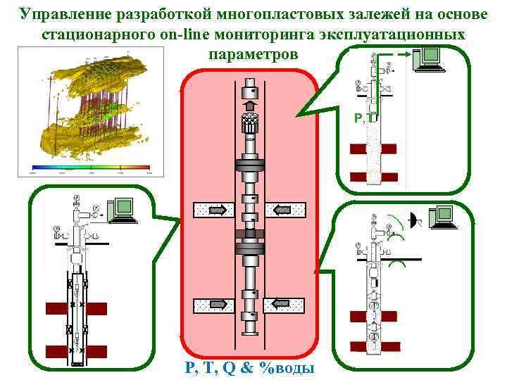 Управление разработкой многопластовых залежей на основе стационарного on-line мониторинга эксплуатационных параметров P, T, Q