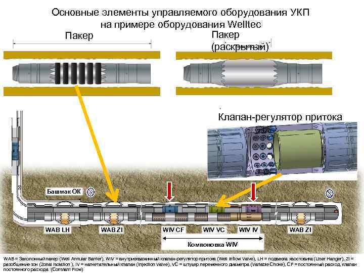 Основные элементы управляемого оборудования УКП на примере оборудования Welltec Пакер Типично 2 м (раскрытый)
