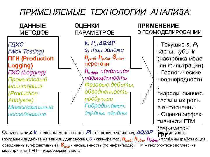ПРИМЕНЯЕМЫЕ ТЕХНОЛОГИИ АНАЛИЗА: ДАННЫЕ МЕТОДОВ ГДИС (Well Testing) ПГИ (Production Logging) ГИС (Logging) Промысловый