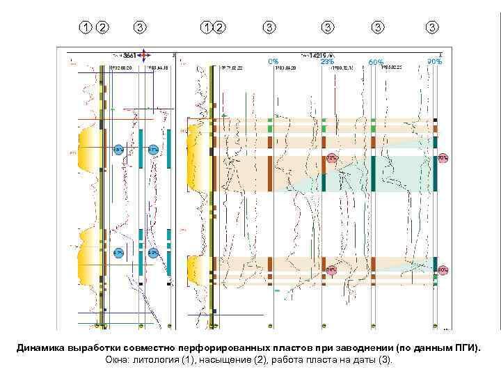 1 2 3 3 3 3 Динамика выработки совместно перфорированных пластов при заводнении (по