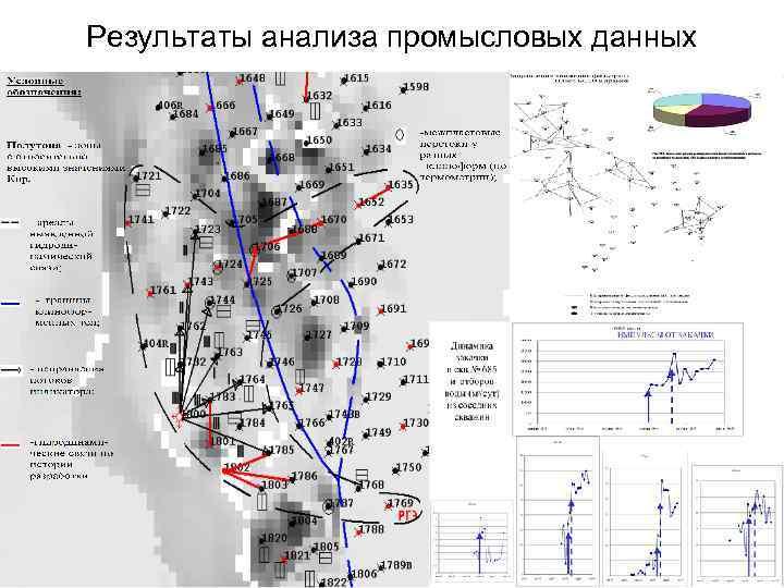 Результаты анализа промысловых данных
