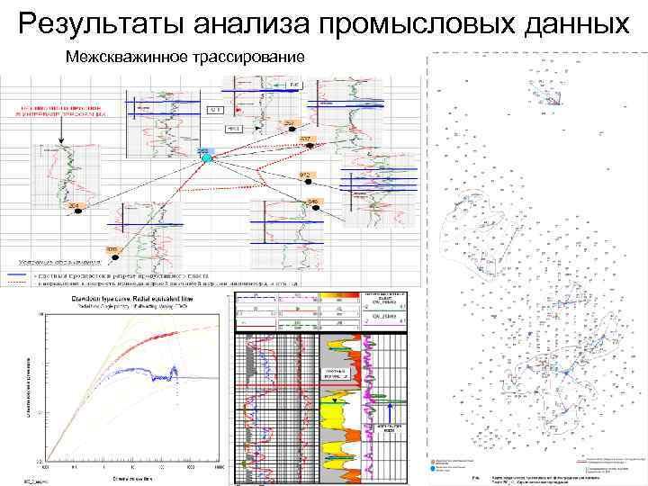 Результаты анализа промысловых данных Межскважинное трассирование