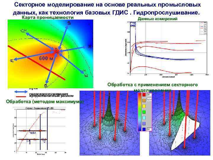 Секторное моделирование на основе реальных промысловых данных, как технология базовых ГДИС. Гидропрослушивание. Карта проницаемости