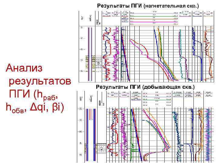 Результаты ПГИ (нагнетательная скв. ) Анализ результатов ПГИ (hраб, hобв, Δqi, βi) Результаты ПГИ