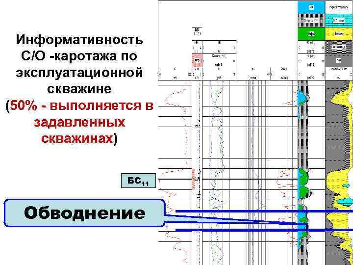 Информативность C/O -каротажа по эксплуатационной скважине (50% - выполняется в задавленных скважинах) БС 11