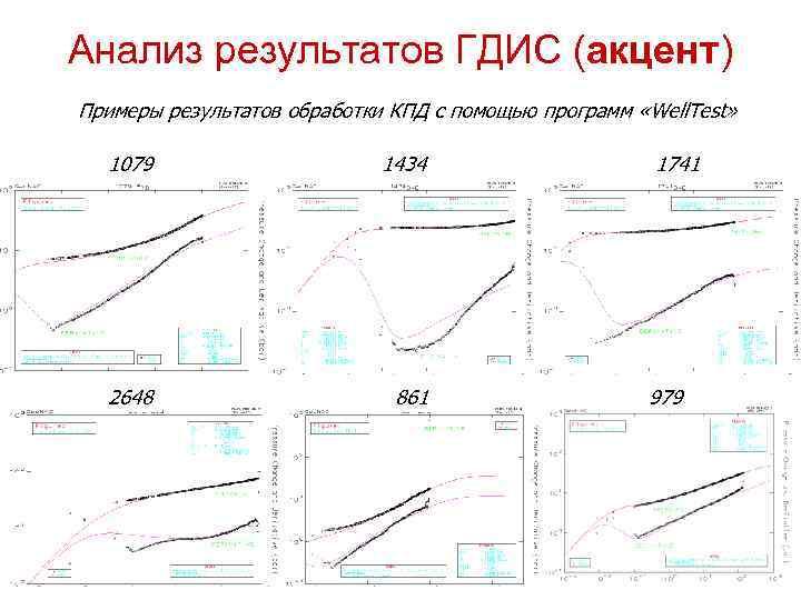 Анализ результатов ГДИС (акцент) Примеры результатов обработки КПД с помощью программ «Well. Test» 1079