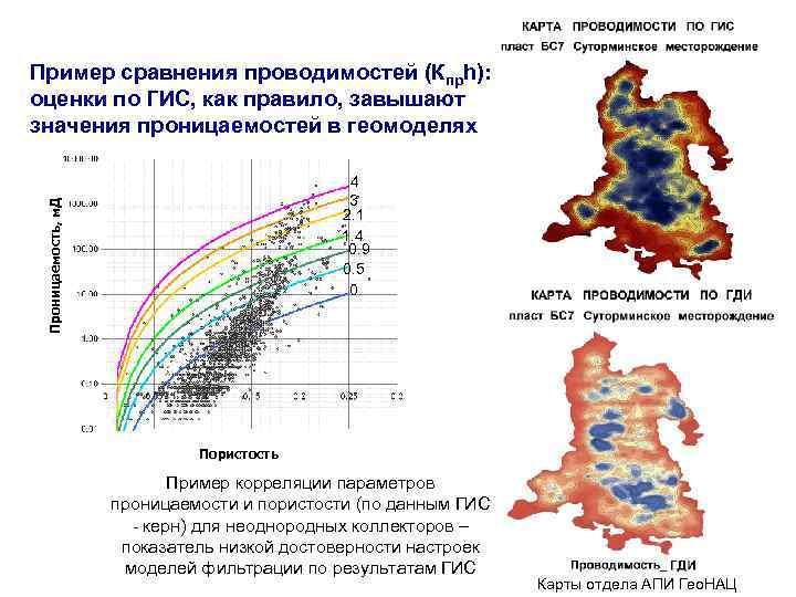 Пример сравнения проводимостей (Кпрh): оценки по ГИС, как правило, завышают значения проницаемостей в геомоделях