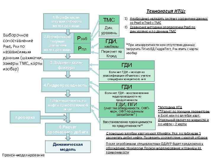 Технология НТЦ: 1. Верификация текущих отборов по тех. режимах Выборочное 2. Верификация Рзаб сопоставление