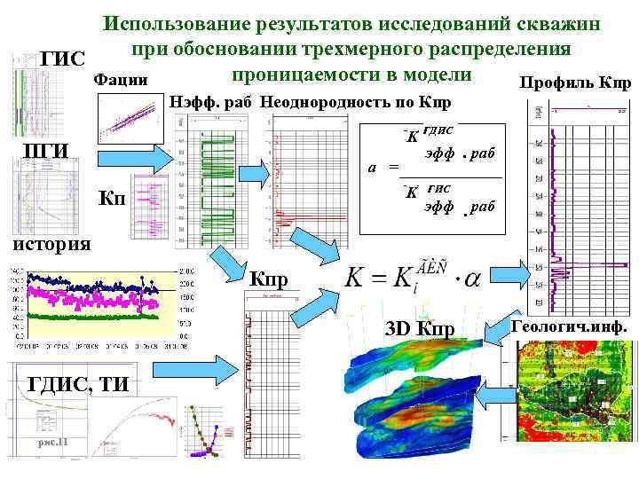 Использование результатов исследований скважин при обосновании трехмерного распределения ГИС проницаемости в модели Фации Профиль