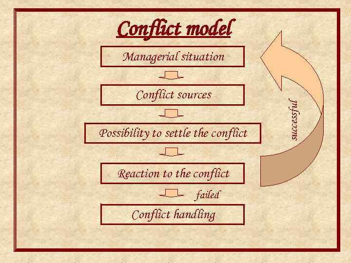 Conflict model Conflict sources Possibility to settle the conflict Reaction to the conflict failed