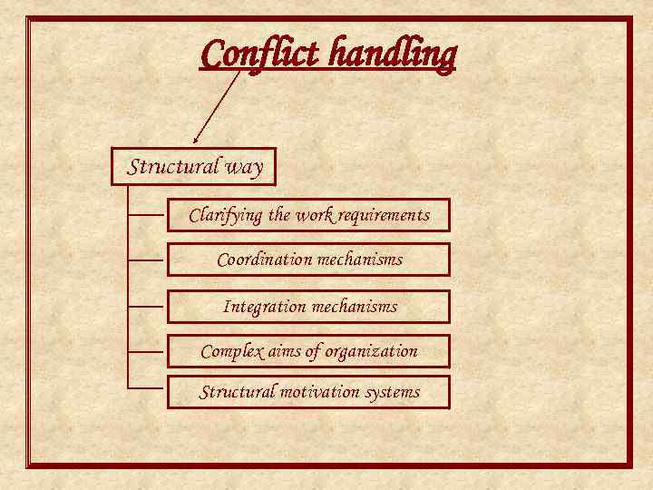 Conflict handling Structural way Clarifying the work requirements Coordination mechanisms Integration mechanisms Complex aims
