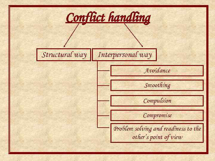 Conflict handling Structural way Interpersonal way Avoidance Smoothing Compulsion Compromise Problem solving and readiness